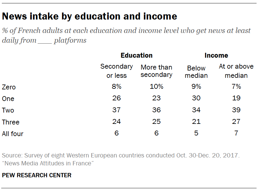 News intake by education and income
