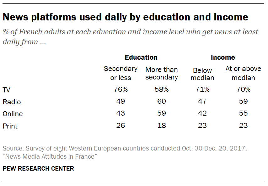 News platforms used daily by education and income