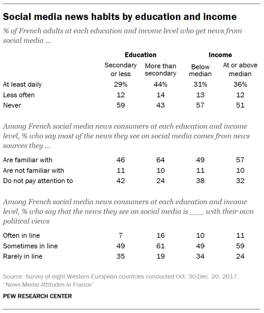 Social media news habits by education and income