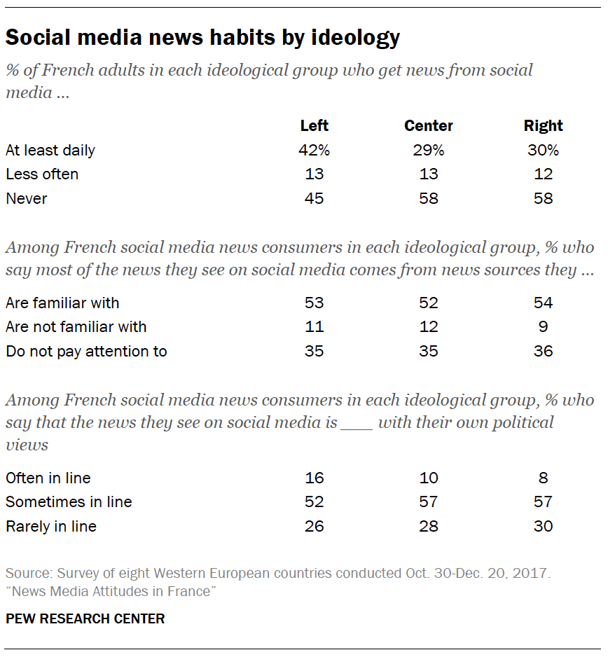 Social media news habits by ideology