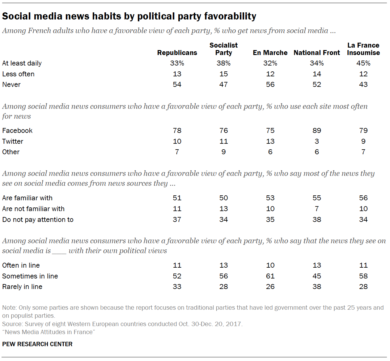 Social media news habits by political party favorability