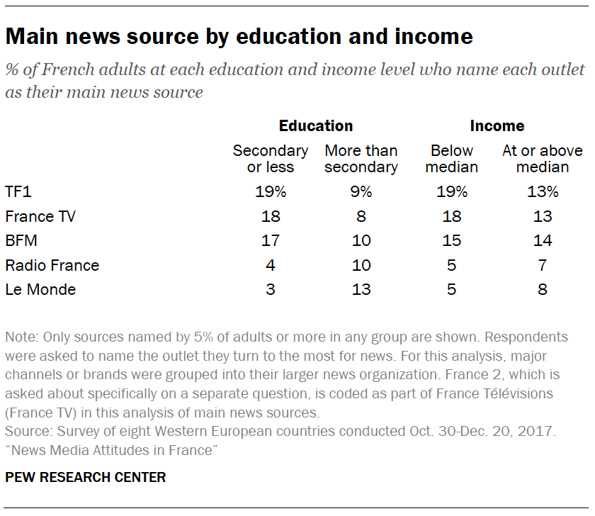Main news source by education and income