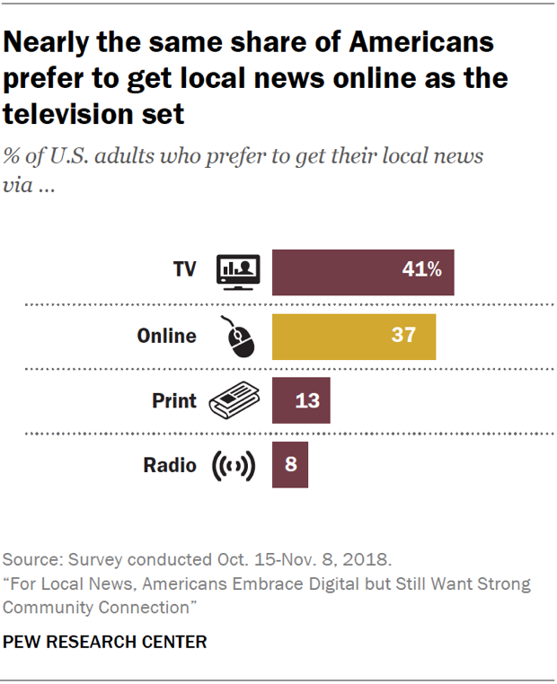 Chart showing that nearly the same share of Americans prefer to get local news online as from the television set.