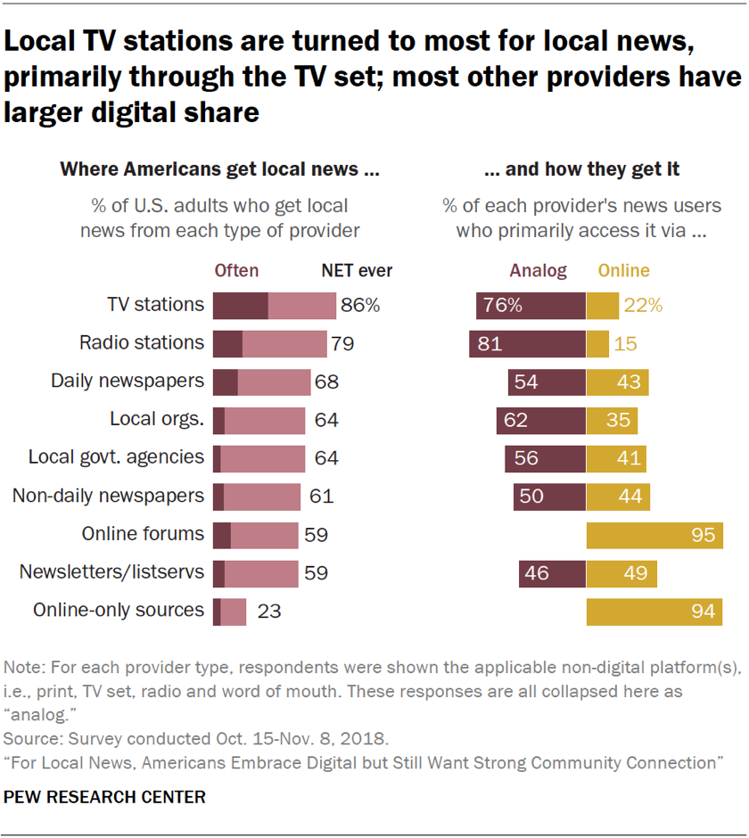 Charts showing that local TV stations are turned to most for local news, primarily through the TV set, and most other news providers have larger digital share.