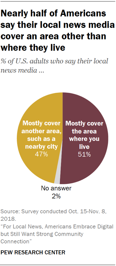 Pie chart showing that nearly half of Americans say their local news media cover an area other than where they live.