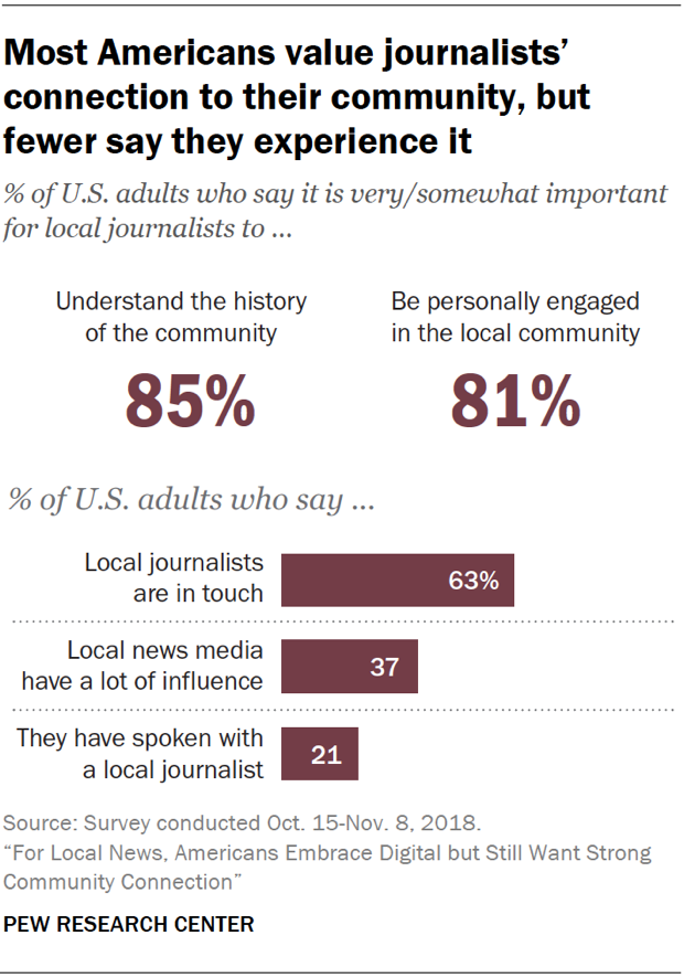 Charts showing that most Americans value local journalists' connection to their community, but fewer say they experience it.