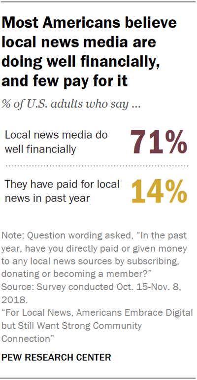 Chart showing that most Americans believe local news media are doing well financially and few have paid for local news in the past year.