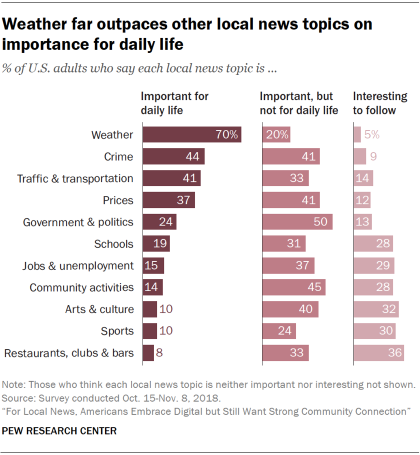 Charts showing that weather far outpaces other local news topics on importance for daily life for U.S. adults.