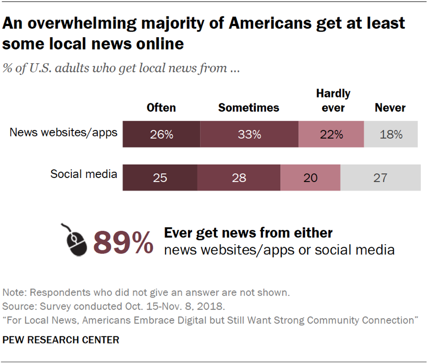 Chart showing that an overwhelming majority of Americans get at least some local news online.