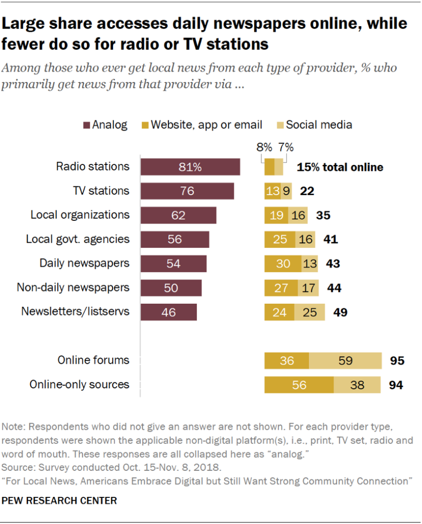 Chart showing that a large share accesses daily newspapers online, while fewer do so for radio or TV stations.
