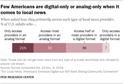 Chart showing that few Americans are digital-only or analog-only when it comes to local news.