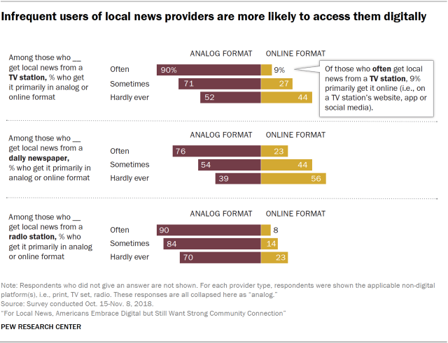 Charts showing that infrequent users of local news providers are more likely to access them digitally.