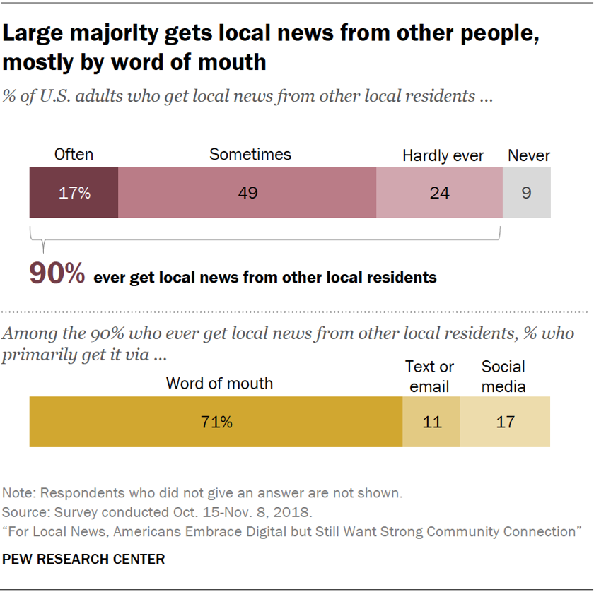 Charts showing that a large majority gets local news from other people, mostly by word of mouth.