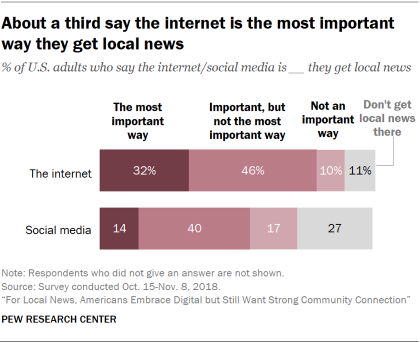 Chart showing that about a third of U.S. adults say the internet is the most important way they get local news.