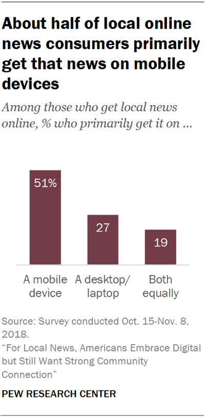 Chart showing that about half of local online news consumers primarily get that news on mobile devices.
