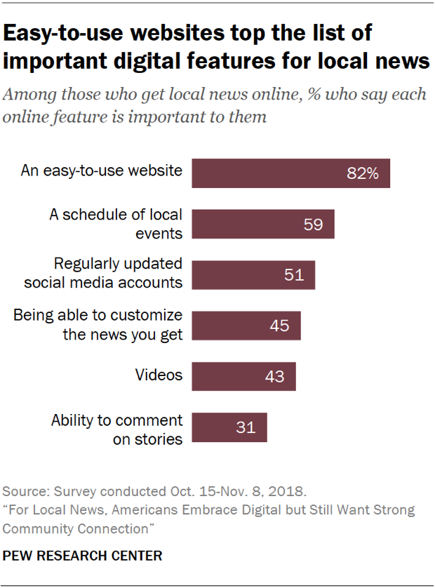 Chart showing that easy-to-use websites top the list of important digital features for local news.