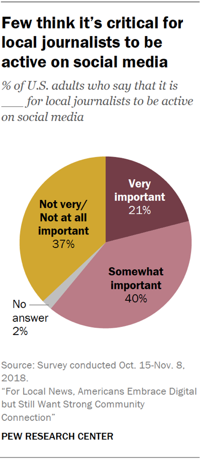 Pie chart showing that few Americans think it's critical for local journalists to be active on social media.