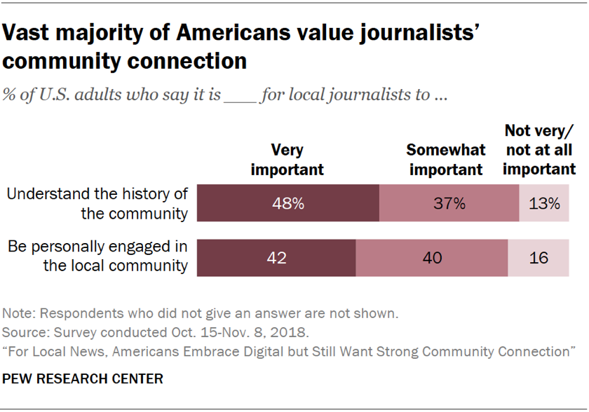 Charts showing that the vast majority of Americans value local journalists' community connection.
