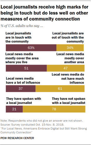 Charts showing that local journalists receive high marks for being in touch with the community but do less well on other measures of community connection.