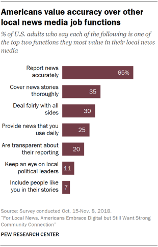 Charts showing that Americans value accuracy over other local news media job functions.