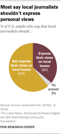 Pie chart showing that most U.S. adults say local journalists shouldn't express personal views.