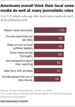 Chart showing that Americans overall think their local news media do well at many journalistic roles.