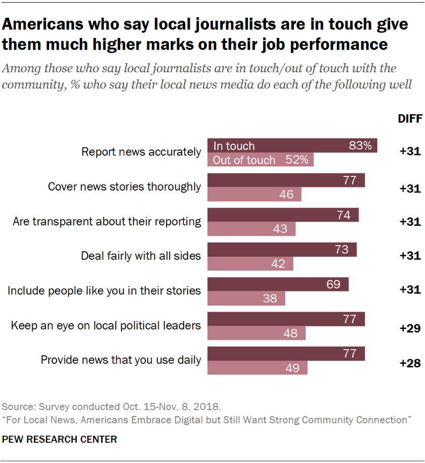 Chart showing that Americans who say local journalists are in touch with the community give them much higher marks on their job performance.