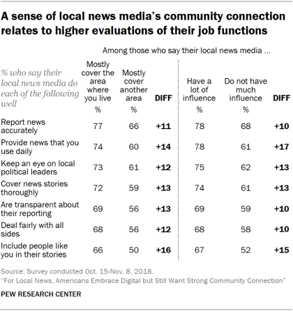 Table showing that a sense of local news media's community connection relates to higher evaluations of their job functions
