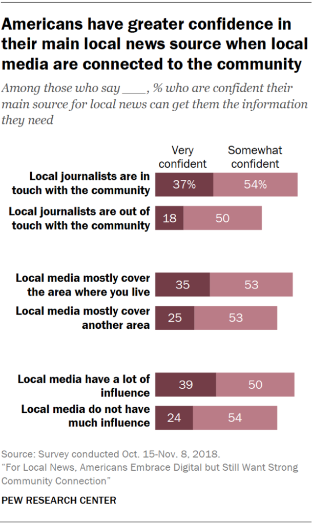 Chart showing that Americans have greater confidence in their main local news source when local media are connected to the community.