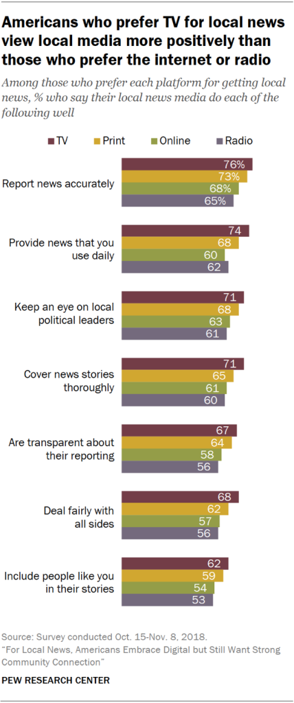 Chart showing that Americans who prefer TV for local news view local media more positively than those who prefer the internet or radio.