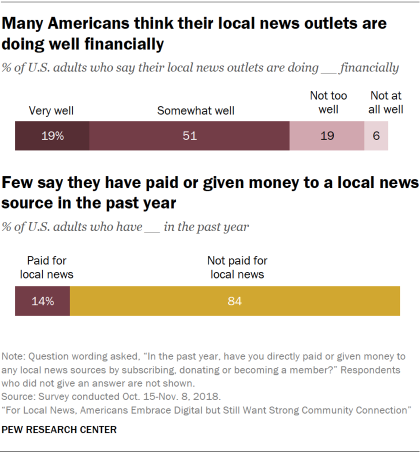 Charts showing that many Americans think their local news outlets are doing well financially, and few U.S. adults say they have paid or given money to a local news source in the past year.
