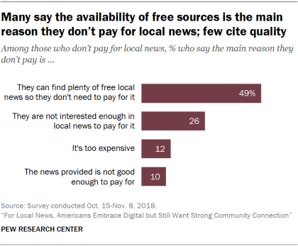 Chart showing that many U.S. adults say the availability of free sources is the main reason they don't pay for local news; few cite quality.