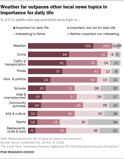 Chart showing that weather far outpaces other local news topics in importance for daily life for U.S. adults.