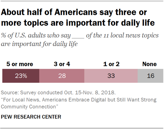 Chart showing that about half of Americans say three or more local news topics are important for daily life.