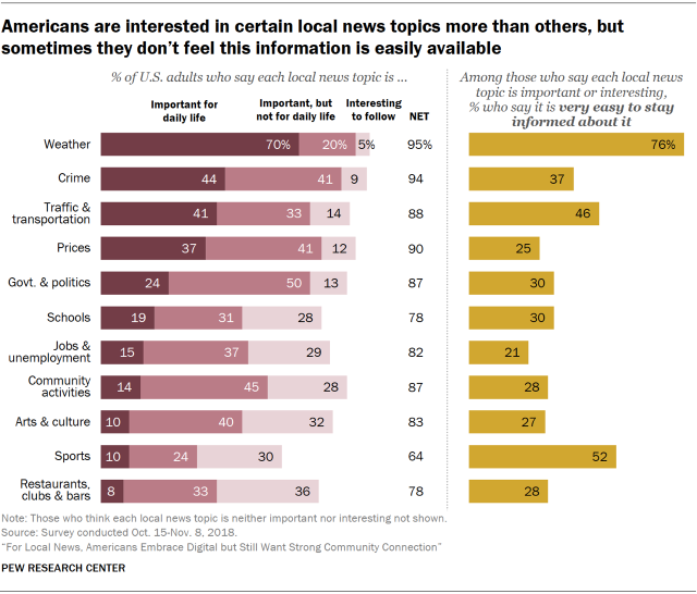 Charts showing that Americans are interested in certain local news topics more than others, but sometimes they don't feel this information is easily available.