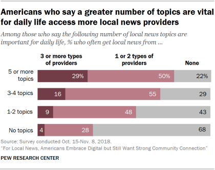 Chart showing that Americans who say a greater number of topics are vital for daily life access more local news providers.