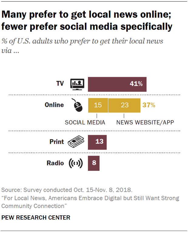 Chart showing that many U.S. adults prefer to get local news online; fewer prefer social media specifically.