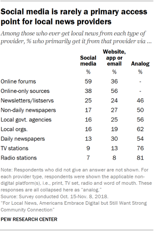 Table showing that U.S. adults rarely use social media as a primary access point for local news providers.