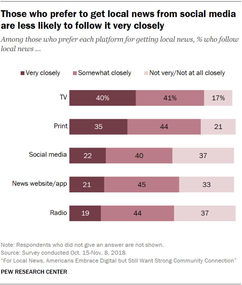 Chart showing that those who prefer to get local news from social media are less likely to follow it very closely.