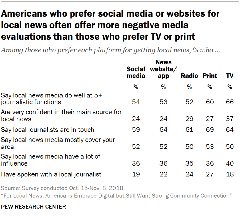 Table showing that Americans who prefer social media or websites for local news often offer more negative media evaluations than those who prefer TV or print.