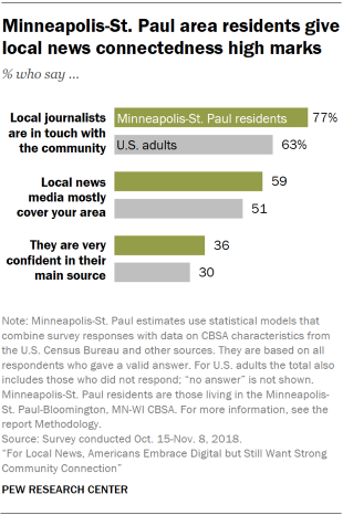 Chart showing that Minneapolis-St. Paul area residents say local journalists are in touch with the community.