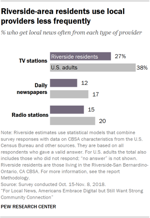 Chart showing that Riverside-area residents use local news providers less frequently than adults in the U.S. as a whole.