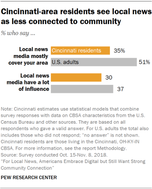 Chart showing that Cincinnati-area residents see local news as less connected to the community.
