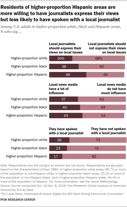 Charts showing that U.S. residents of higher-proportion Hispanic areas are more willing to have local journalists express their views but less likely to have spoken with a local journalist.