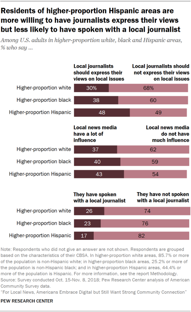 Charts showing that residents of higher-proportion Hispanic areas are more willing to have local journalists express their views but less likely to have spoken with a local journalist.