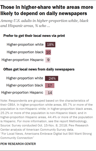 Chart showing that U.S. adults in higher-share white areas are more likely to depend on daily newspapers.