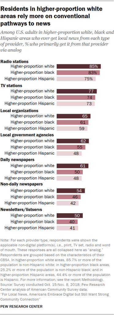 Chart showing that U.S. residents in higher-proportion white areas rely more on conventional pathways to news.