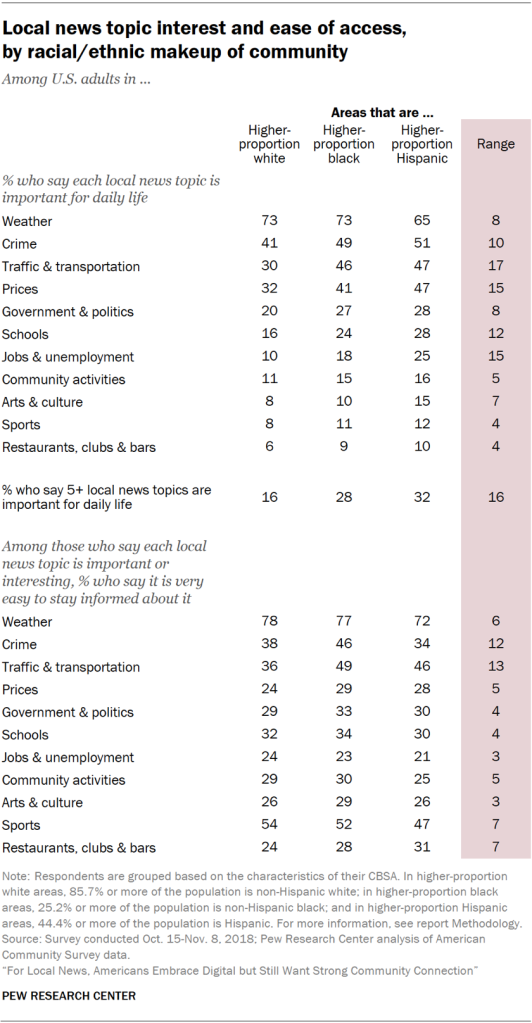 Table showing local news topic interest and ease of access for U.S. adults, by racial/ethnic makeup of the community.