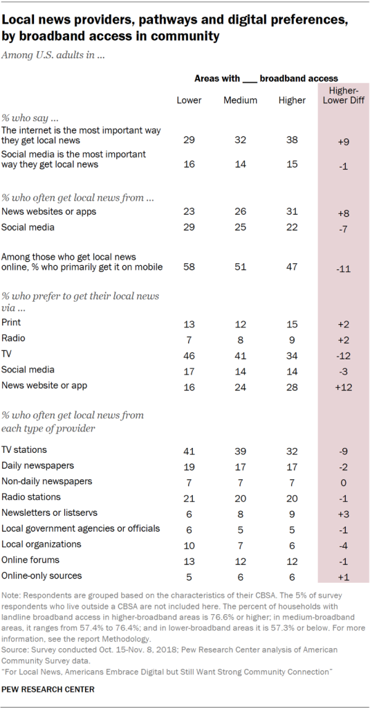 Table showing local news providers, pathways and digital preferences of U.S. adults, by broadband access in the community.
