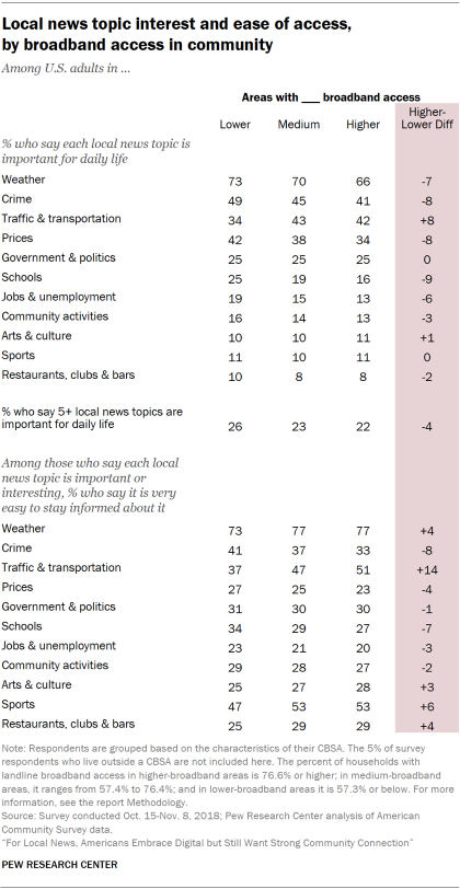 Table showing local news topic interest and ease of access for U.S. adults, by broadband access in the community.